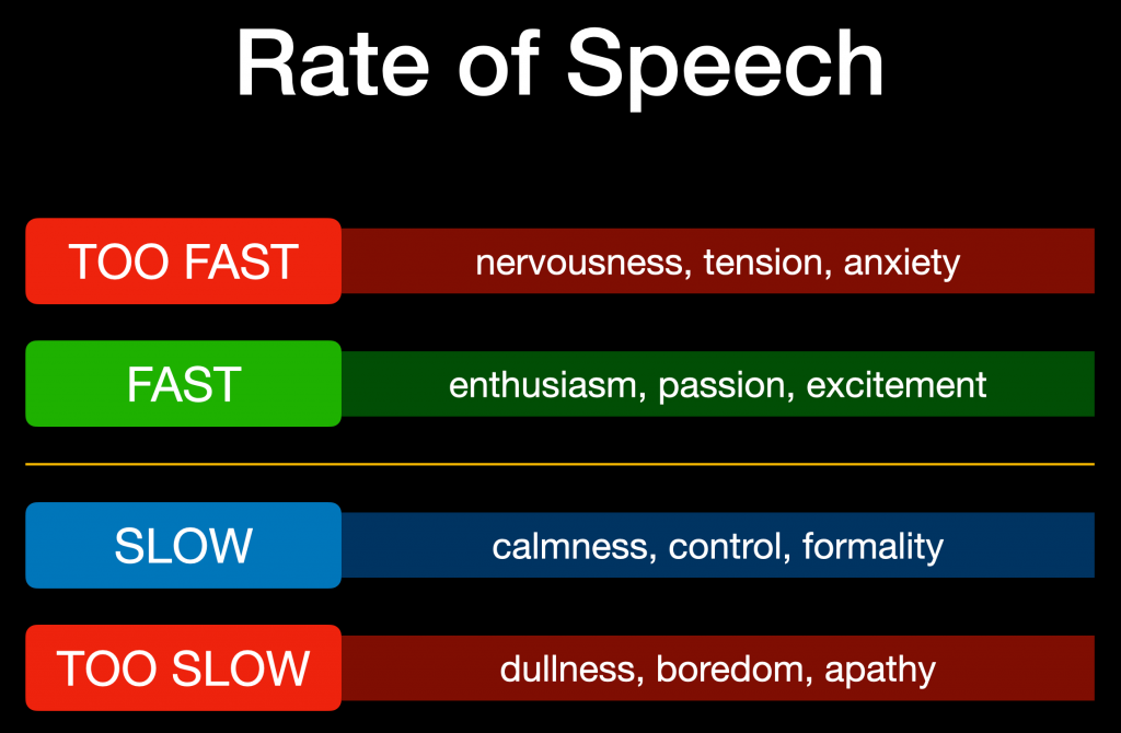 Rate of Speech influences people's perception of a speaker.